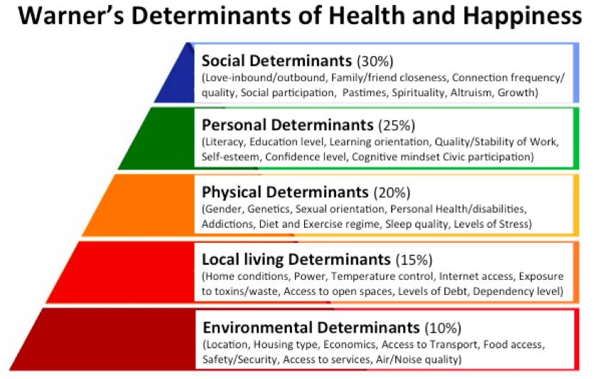 "What are ""Social Determinants"" and are they the key to a healthier"